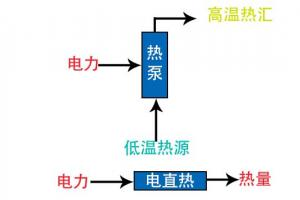 电热转换效率是评价电供热产品性能优异的首要标准