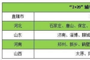 【深度】煤改气的未来发展格局(非常全面的总结和预测!)