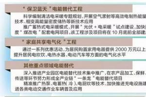 """河北、山西、陕西电网全面助力2018""""煤改电"""""""