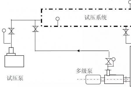 鑫华新 I 中央空调水系统打压与冲洗方案